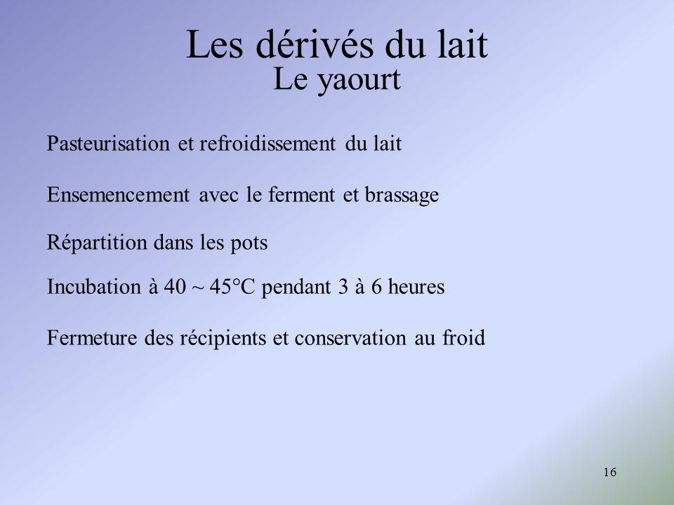 16 Le yaourt Les dérivés du lait Pasteurisation et refroidissement du lait Ensemencement avec le ferment et brassage Répartition dans les pots Incubat