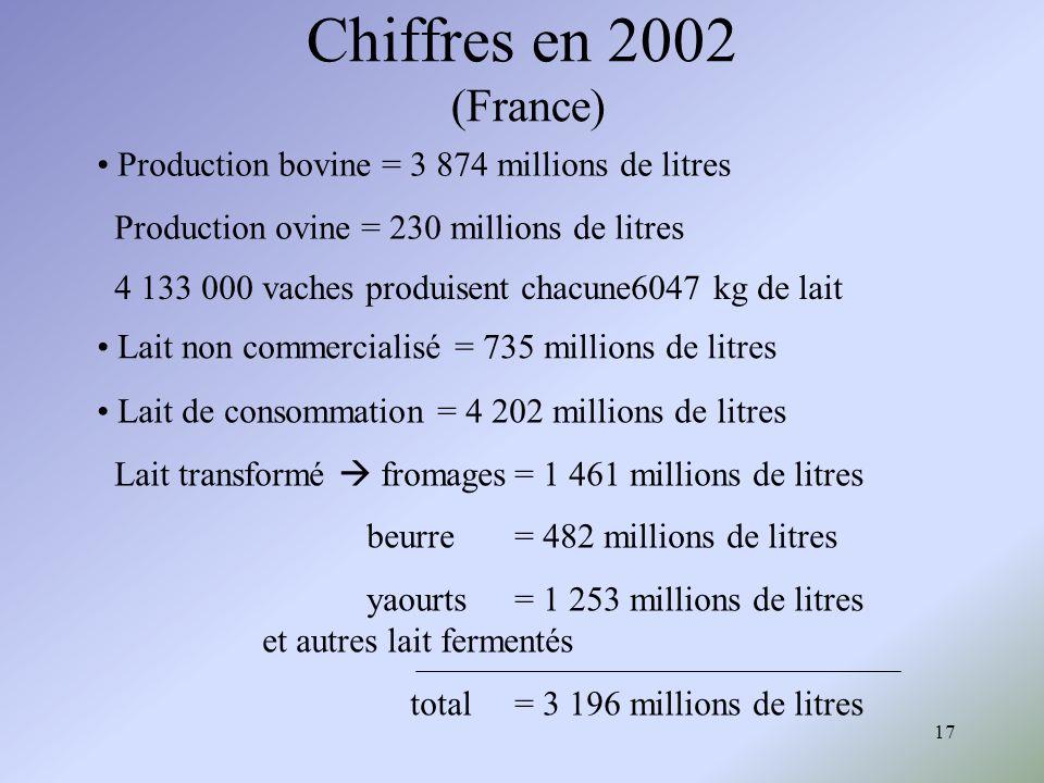 17 Chiffres en 2002 (France) Production bovine = 3 874 millions de litres Production ovine = 230 millions de litres 4 133 000 vaches produisent chacun