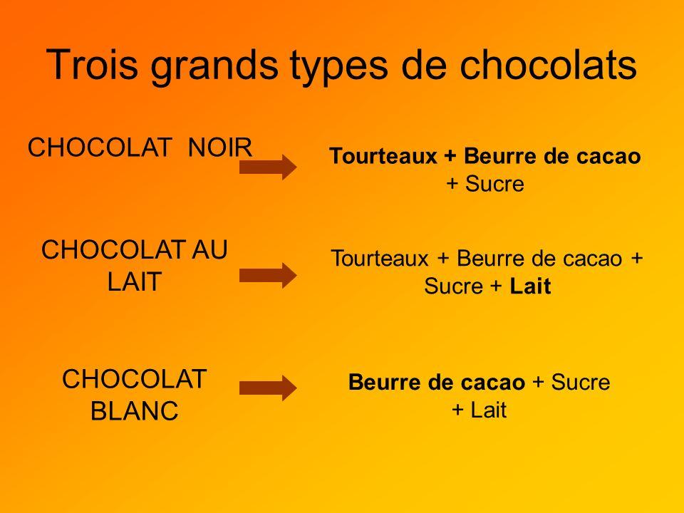 Trois grands types de chocolats CHOCOLAT NOIR CHOCOLAT AU LAIT CHOCOLAT BLANC Tourteaux + Beurre de cacao + Sucre Tourteaux + Beurre de cacao + Sucre