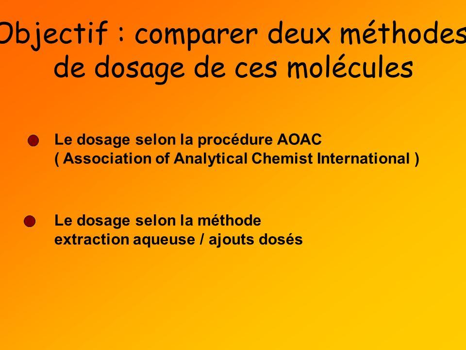 Objectif : comparer deux méthodes de dosage de ces molécules Le dosage selon la procédure AOAC ( Association of Analytical Chemist International ) Le