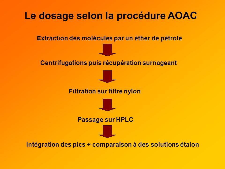 Le dosage selon la procédure AOAC Extraction des molécules par un éther de pétrole Centrifugations puis récupération surnageant Filtration sur filtre