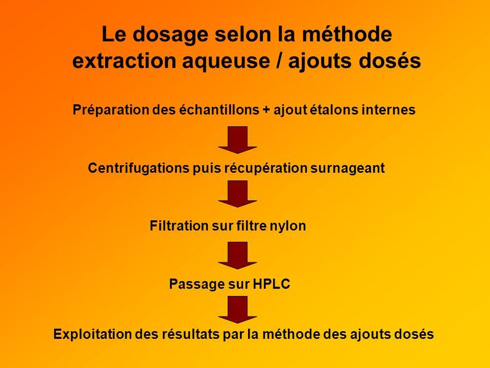 Le dosage selon la méthode extraction aqueuse / ajouts dosés Préparation des échantillons + ajout étalons internes Centrifugations puis récupération s