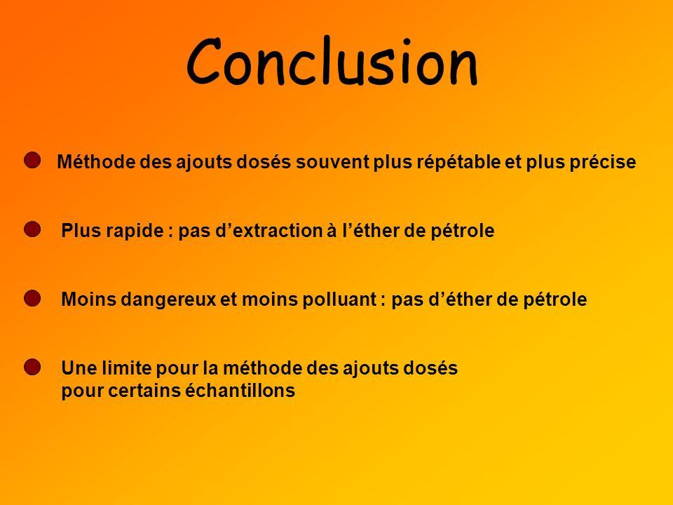 Conclusion Méthode des ajouts dosés souvent plus répétable et plus précise Plus rapide : pas dextraction à léther de pétrole Moins dangereux et moins