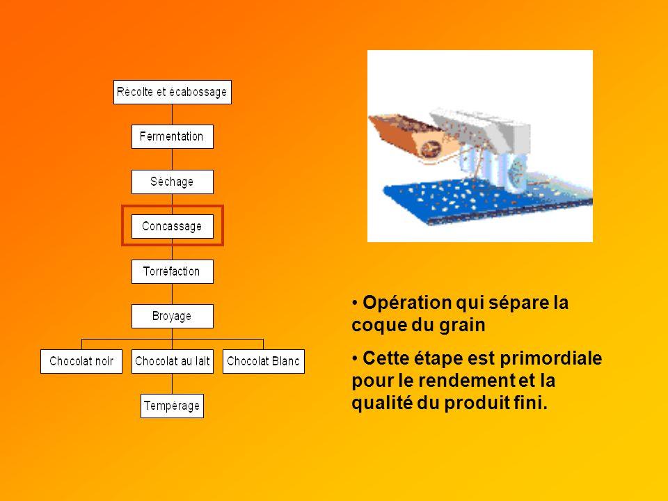 Opération qui sépare la coque du grain Cette étape est primordiale pour le rendement et la qualité du produit fini.