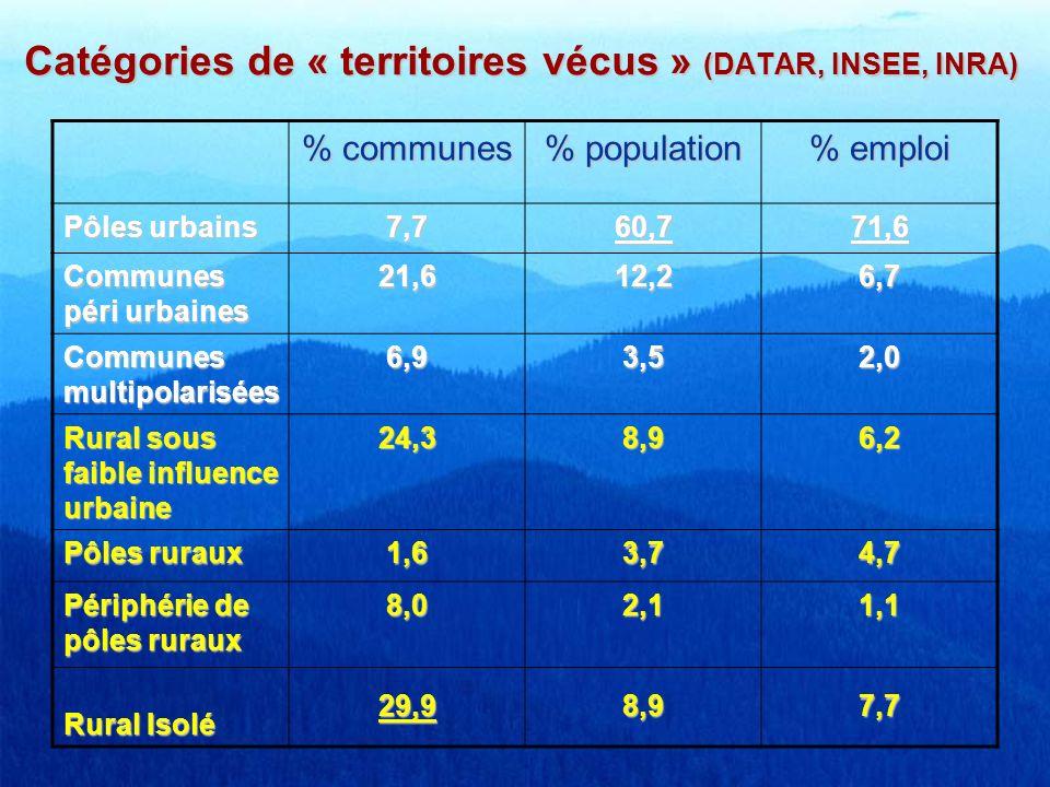 Catégories de « territoires vécus » (DATAR, INSEE, INRA) % communes % population % emploi Pôles urbains 7,760,771,6 Communes péri urbaines 21,612,26,7
