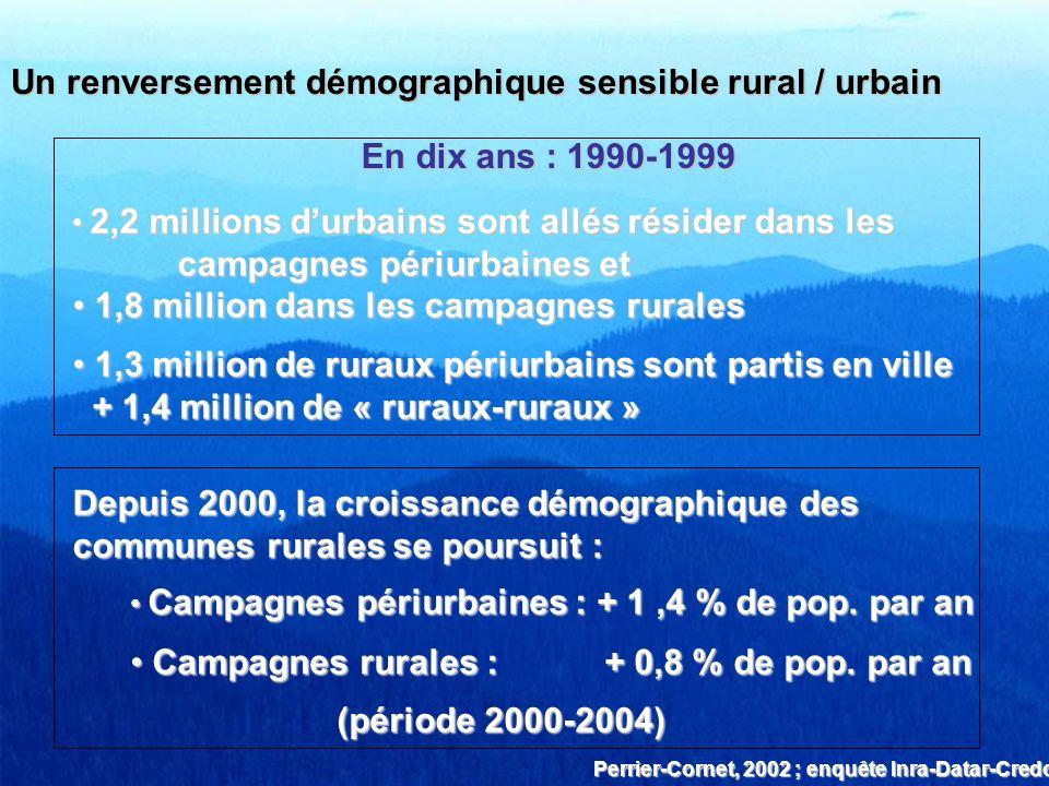 Un renversement démographique sensible rural / urbain En dix ans : 1990-1999 2,2 millions durbains sont allés résider dans les campagnes périurbaines