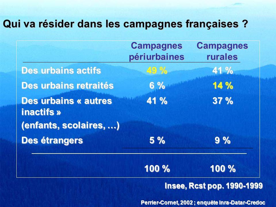Qui va résider dans les campagnes françaises ? Campagnes périurbaines Campagnes rurales Des urbains actifs 49 % 41 % Des urbains retraités 6 % 14 % De