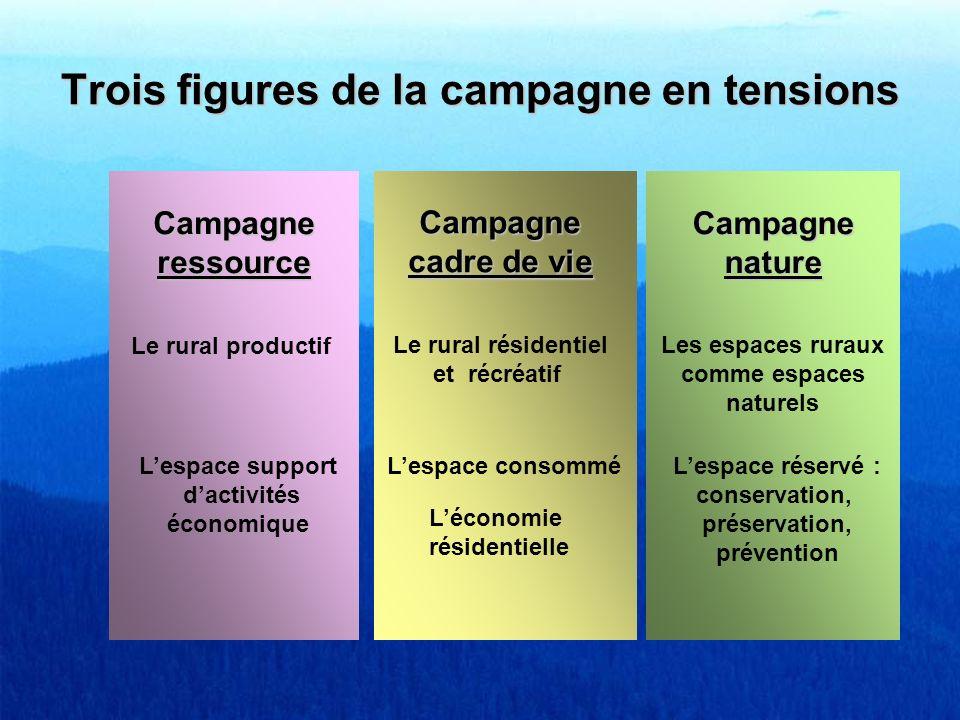 Trois figures de la campagne en tensions Campagneressource Le rural productif Campagnenature Les espaces ruraux comme espaces naturels Campagne cadre
