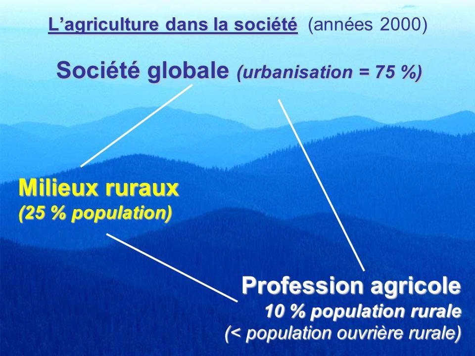 Lagriculture dans la société Lagriculture dans la société (années 2000) Société globale (urbanisation = 75 %) Milieux ruraux (25 % population) Profess