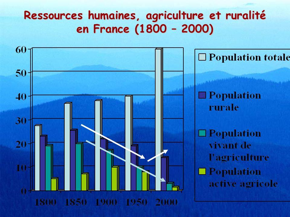 Indicateurs … (suite) La population active agricoleLa population active agricole 1960 : 30 %1960 : 30 % 2000 : 3 %2000 : 3 % La population ruraleLa population rurale (Communes rurales) 1960 : 37 %1960 : 37 % 2000 : 21 %2000 : 21 %