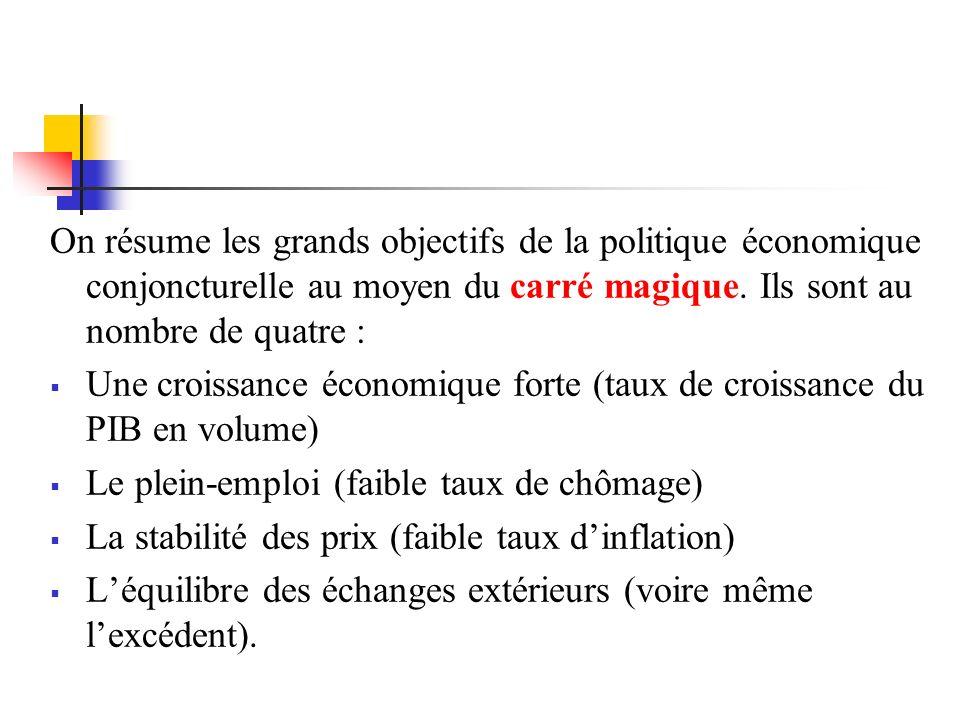 On résume les grands objectifs de la politique économique conjoncturelle au moyen du carré magique. Ils sont au nombre de quatre : Une croissance écon