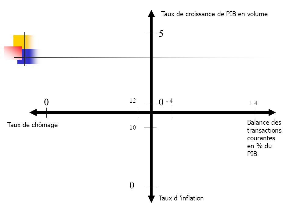 Taux de croissance de PIB en volume Taux d inflation Taux de chômage Balance des transactions courantes en % du PIB 0 5 0 12 0 10 + 4 - 4