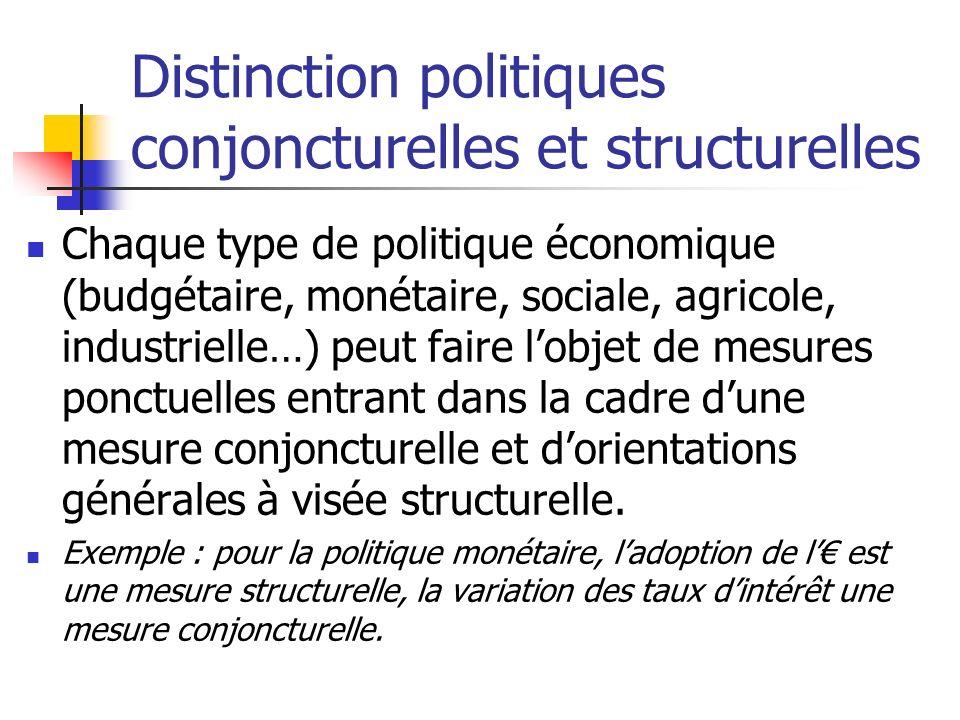 Distinction politiques conjoncturelles et structurelles Chaque type de politique économique (budgétaire, monétaire, sociale, agricole, industrielle…)