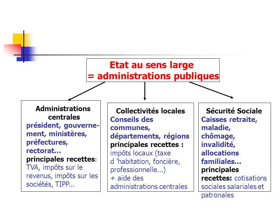 Etat au sens large = administrations publiques Administrations centrales président, gouverne- ment, ministères, préfectures, rectorat... principales r