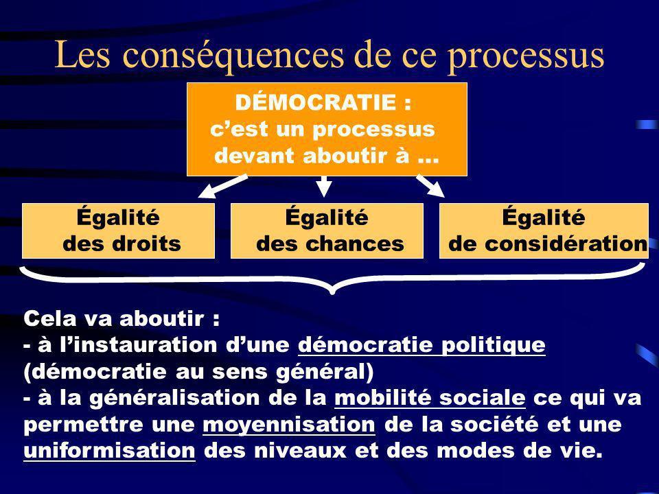 Les conséquences de ce processus DÉMOCRATIE : cest un processus devant aboutir à... Égalité des droits Égalité des chances Égalité de considération Ce