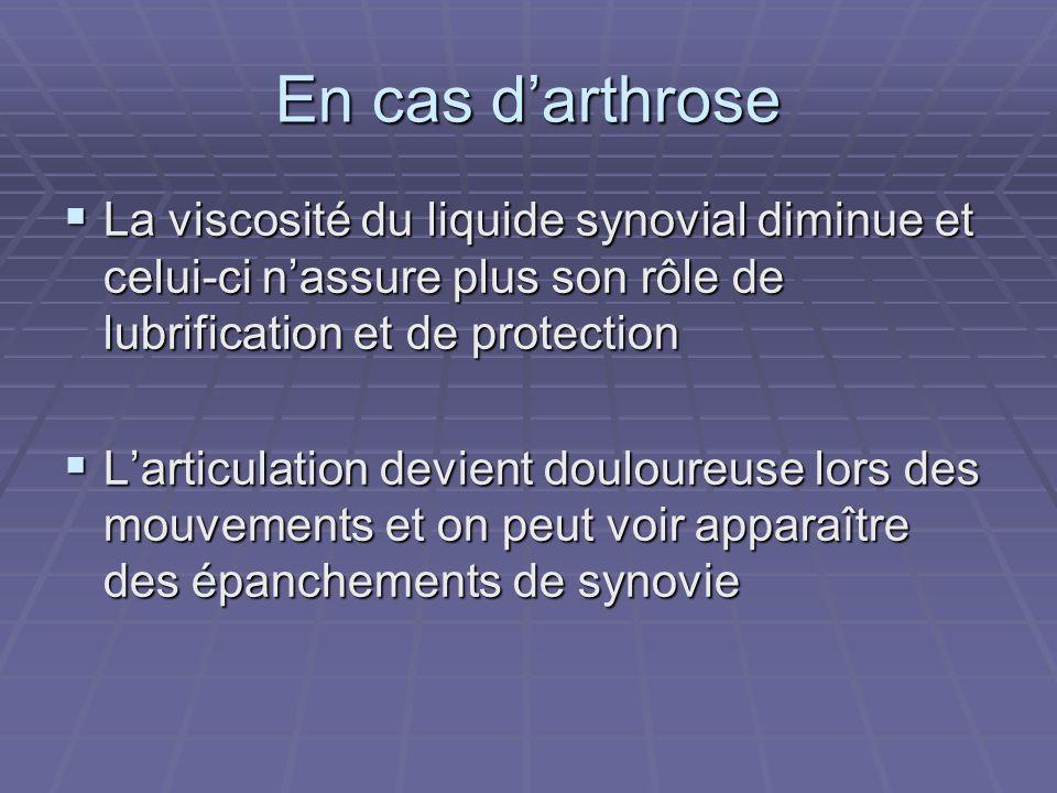 En cas darthrose La viscosité du liquide synovial diminue et celui-ci nassure plus son rôle de lubrification et de protection La viscosité du liquide
