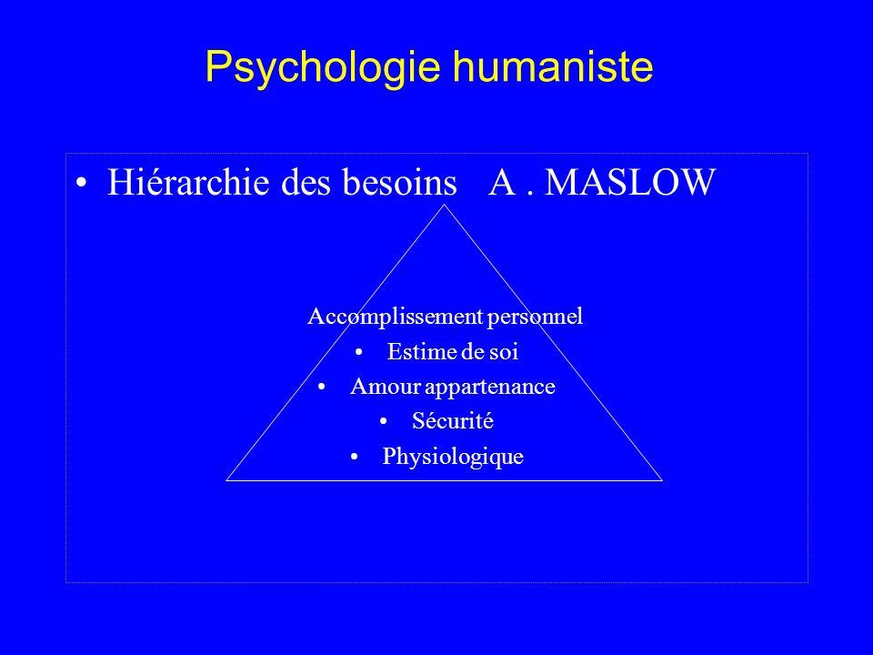Psychologie humaniste Hiérarchie des besoins A. MASLOW Accomplissement personnel Estime de soi Amour appartenance Sécurité Physiologique