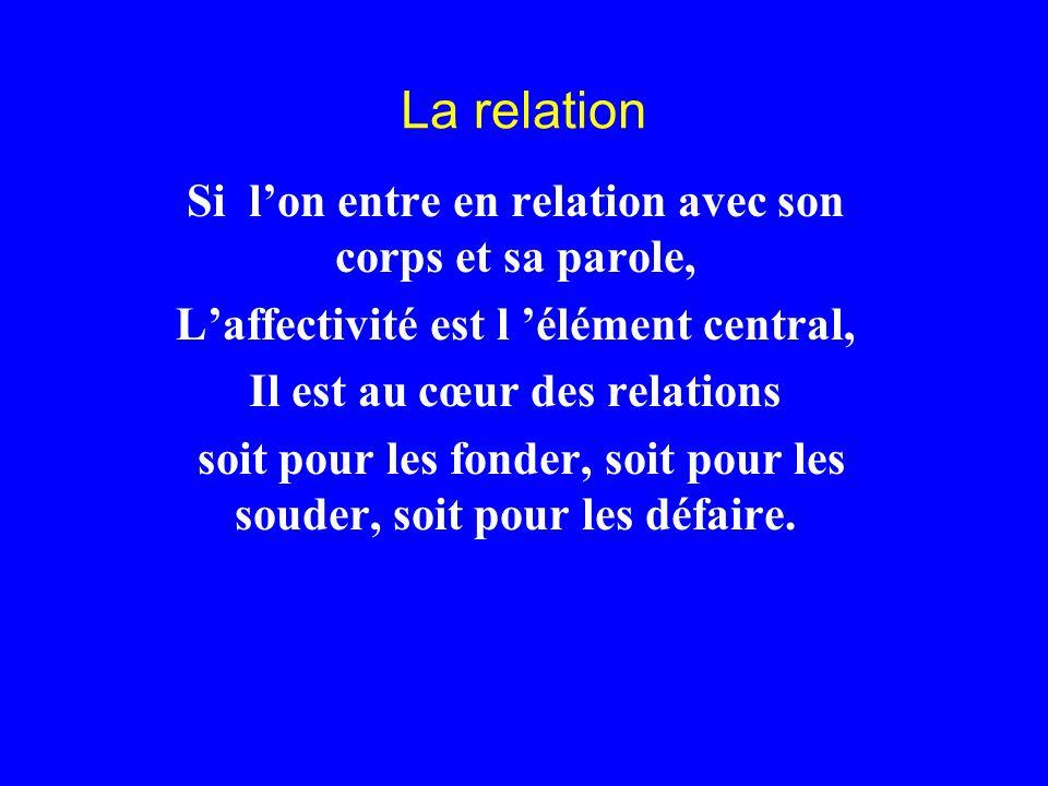 La relation Si lon entre en relation avec son corps et sa parole, Laffectivité est l élément central, Il est au cœur des relations soit pour les fonde
