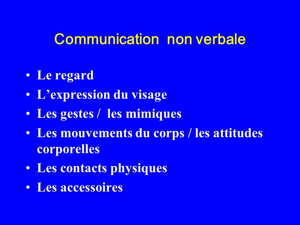 Communication non verbale Le regard Lexpression du visage Les gestes / les mimiques Les mouvements du corps / les attitudes corporelles Les contacts p
