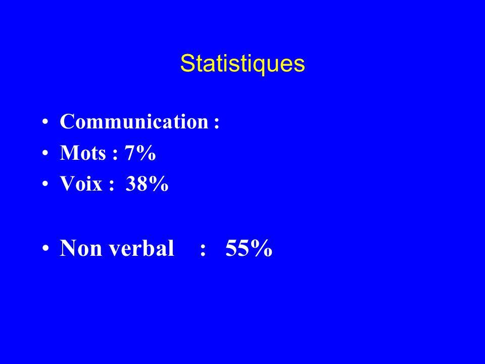 Statistiques Communication : Mots : 7% Voix : 38% Non verbal : 55%