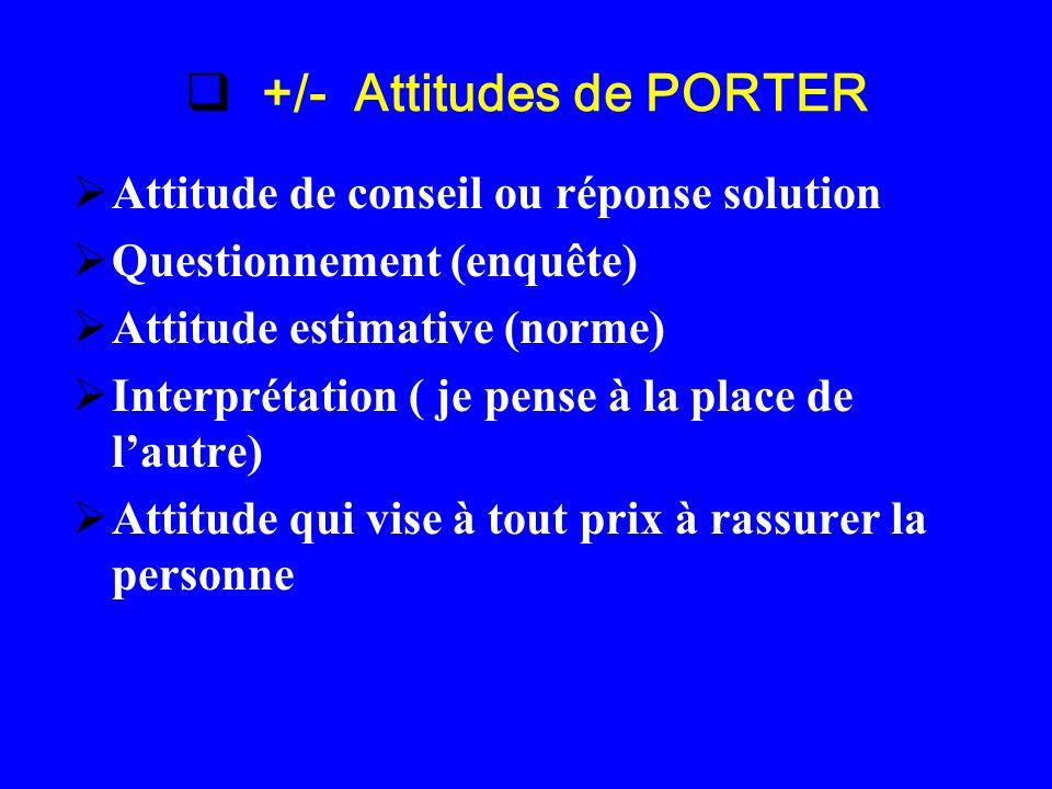 +/- Attitudes de PORTER Attitude de conseil ou réponse solution Questionnement (enquête) Attitude estimative (norme) Interprétation ( je pense à la pl