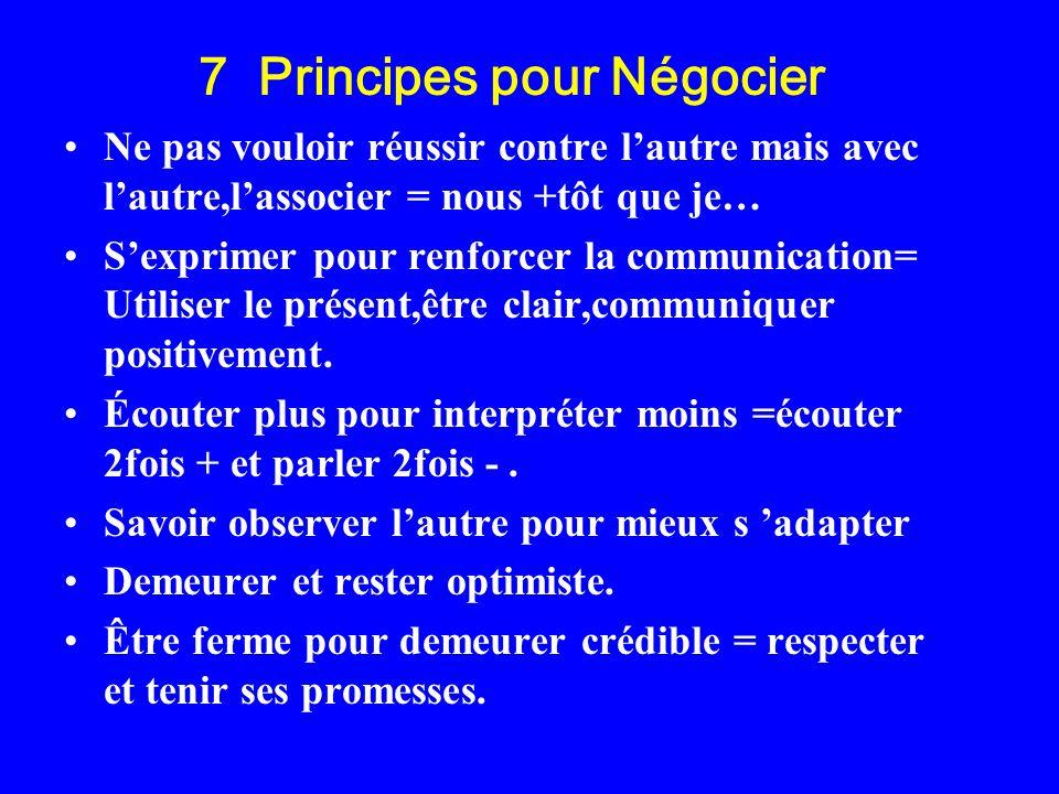7 Principes pour Négocier Ne pas vouloir réussir contre lautre mais avec lautre,lassocier = nous +tôt que je… Sexprimer pour renforcer la communicatio
