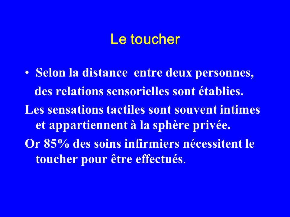 Le toucher Selon la distance entre deux personnes, des relations sensorielles sont établies. Les sensations tactiles sont souvent intimes et appartien