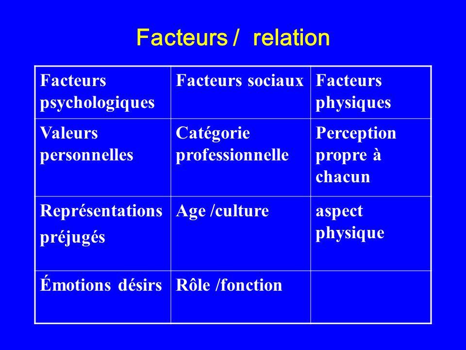 Facteurs / relation Facteurs psychologiques Facteurs sociauxFacteurs physiques Valeurs personnelles Catégorie professionnelle Perception propre à chac