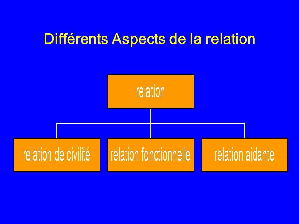 + Attitude dempathie Les formulations et le choix des mots Formulation claire Silences respectés Questions pertinentes questions ouvertes ou fermées