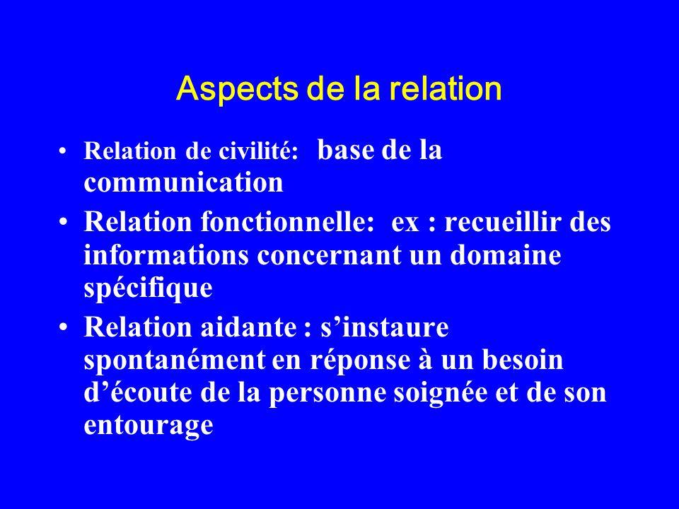 Aspects de la relation Relation de civilité: base de la communication Relation fonctionnelle: ex : recueillir des informations concernant un domaine s