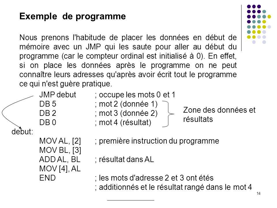 14 JMP debut ; occupe les mots 0 et 1 DB 5 ; mot 2 (donnée 1) DB 2 ; mot 3 (donnée 2) DB 0 ; mot 4 (résultat) debut: MOV AL, [2] ; première instructio