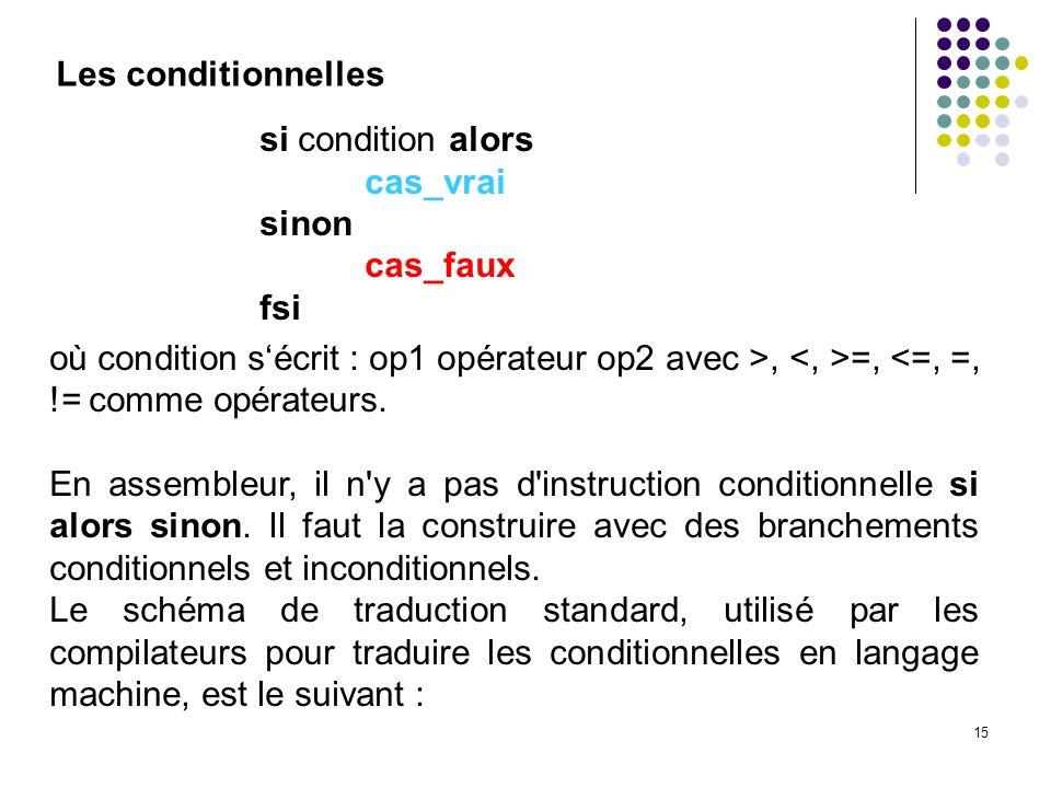 15 Les conditionnelles si condition alors cas_vrai sinon cas_faux fsi où condition sécrit : op1 opérateur op2 avec >, =, <=, =, != comme opérateurs. E