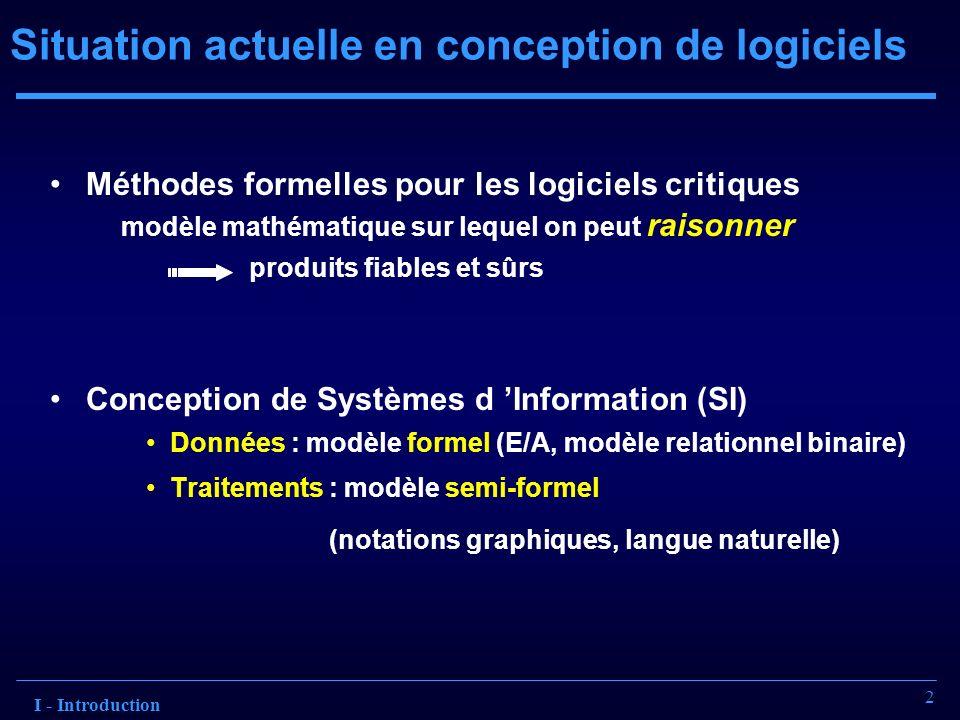 2 Situation actuelle en conception de logiciels Méthodes formelles pour les logiciels critiques modèle mathématique sur lequel on peut raisonner produ