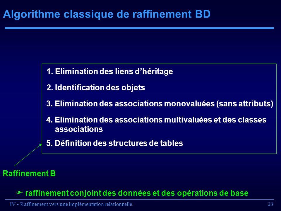 23 Algorithme classique de raffinement BD Raffinement B raffinement conjoint des données et des opérations de base 1. Elimination des liens dhéritage