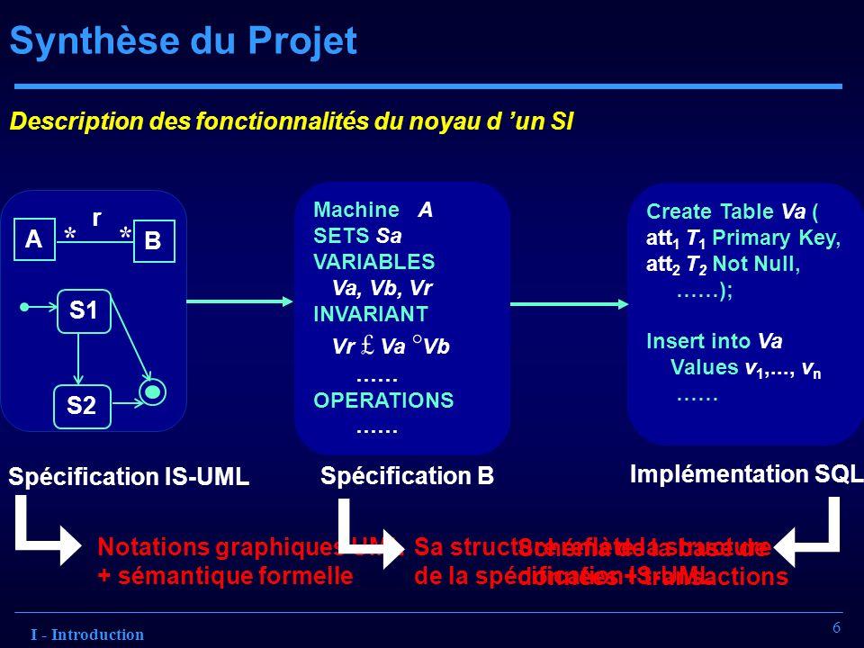 6 Synthèse du Projet Spécification IS-UML A B * * r S2 S1 Notations graphiques UML + sémantique formelle Sa structure reflète la structure de la spéci