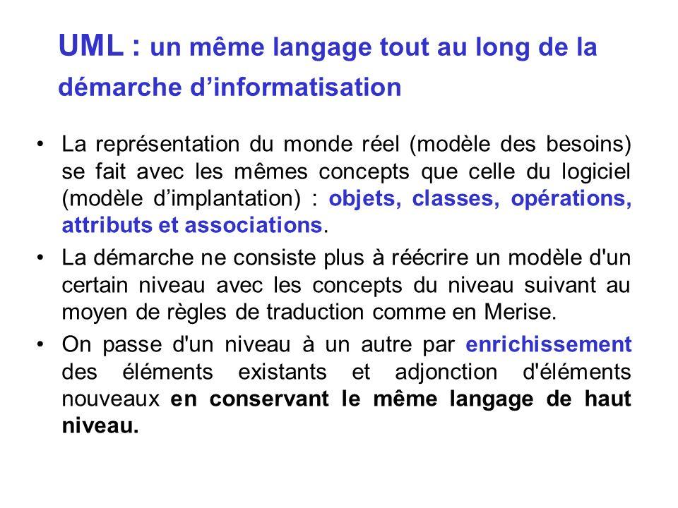 UML : un même langage tout au long de la démarche dinformatisation La représentation du monde réel (modèle des besoins) se fait avec les mêmes concept