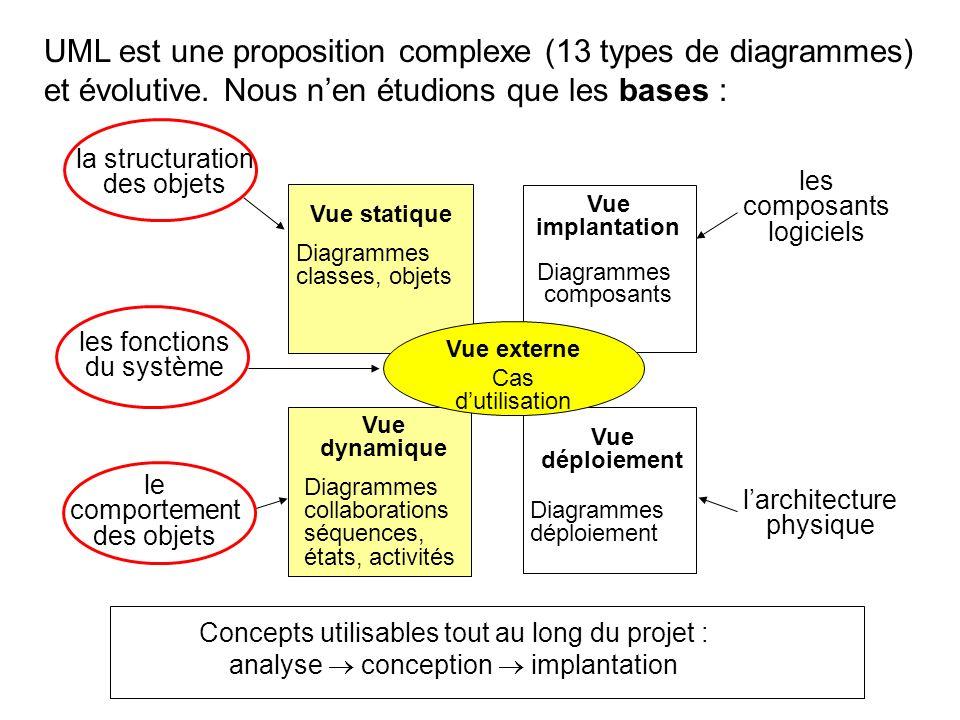 UML est une proposition complexe (13 types de diagrammes) et évolutive. Nous nen étudions que les bases : les composants logiciels la structuration de