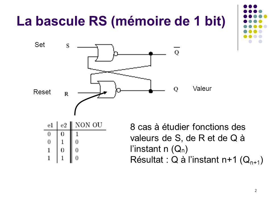 2 La bascule RS (mémoire de 1 bit) 8 cas à étudier fonctions des valeurs de S, de R et de Q à linstant n (Q n ) Résultat : Q à linstant n+1 (Q n+1 ) S