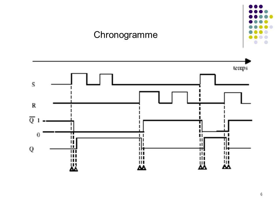 6 Chronogramme
