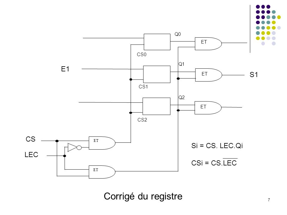 8 OU S1 S2 S3 ET Reg1 Reg2 Reg3 Reg4 E1 E2 E3 decod A1 A2 f1 f2 f3 f4 CS OU Corrigé de la mémoire CSi = fi.CS LECi = LEC