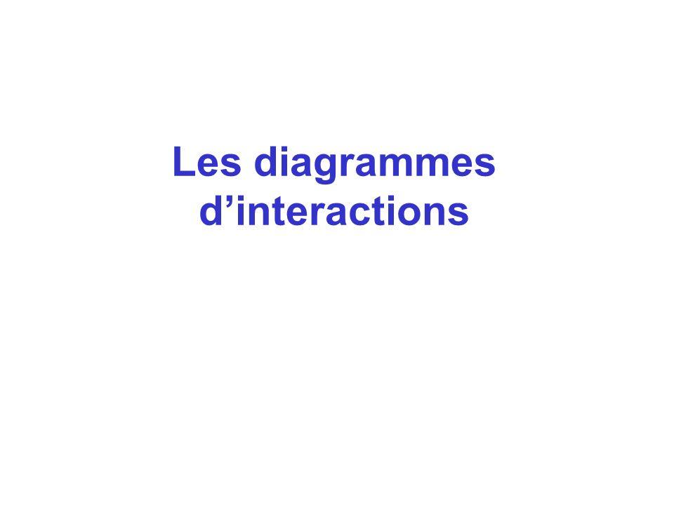 Les diagrammes dinteractions