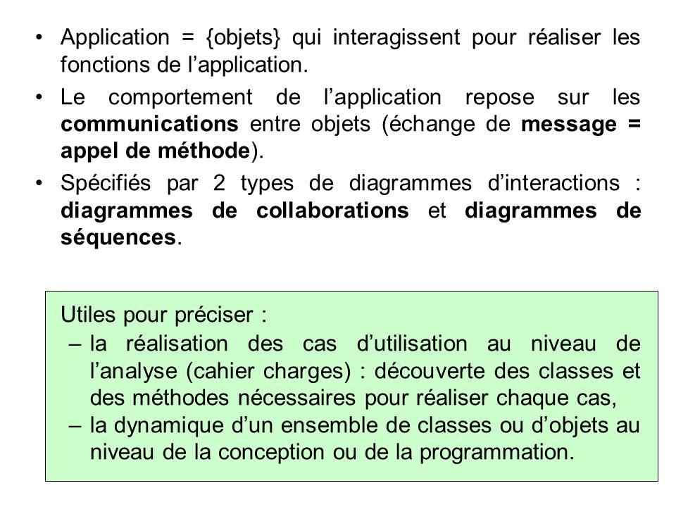 Les diagrammes de collaborations Mettent laccent sur lorganisation « spatiale » des objets (qui communique avec qui ?).