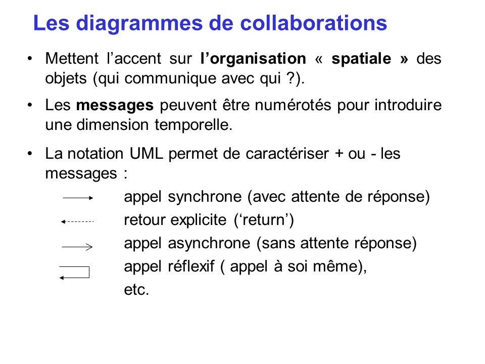 Les diagrammes de collaborations Mettent laccent sur lorganisation « spatiale » des objets (qui communique avec qui ?). Les messages peuvent être numé
