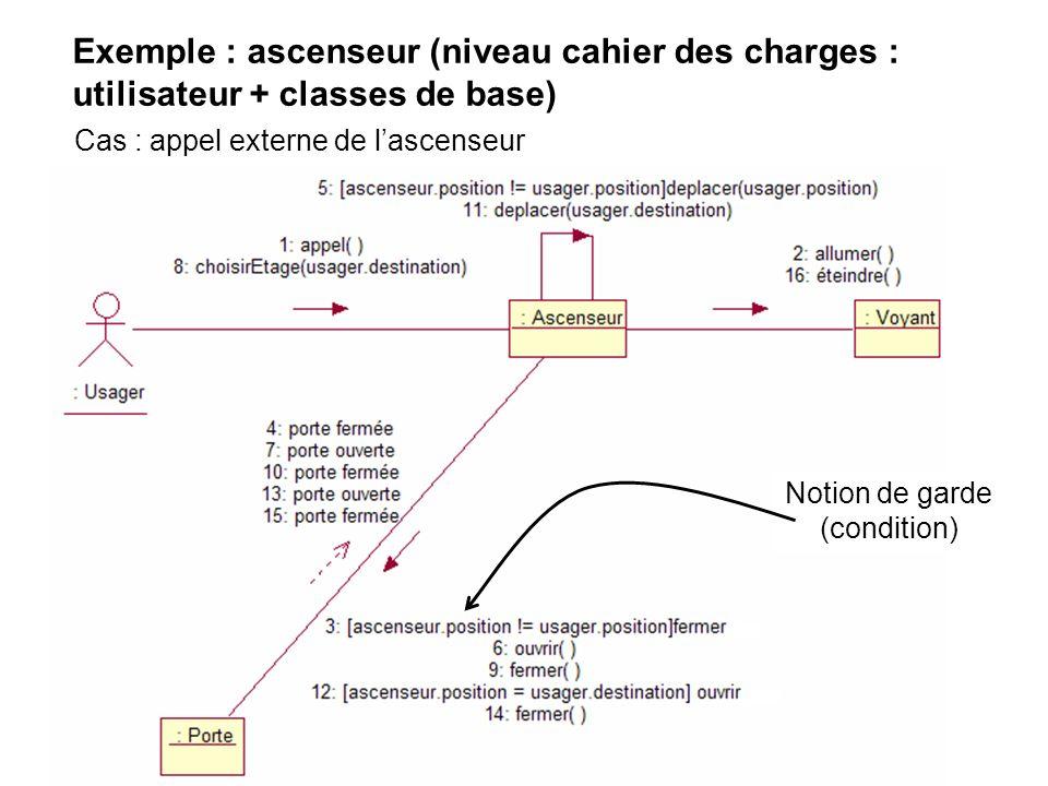 Exemple : ascenseur (niveau cahier des charges : utilisateur + classes de base) Cas : appel externe de lascenseur Notion de garde (condition)
