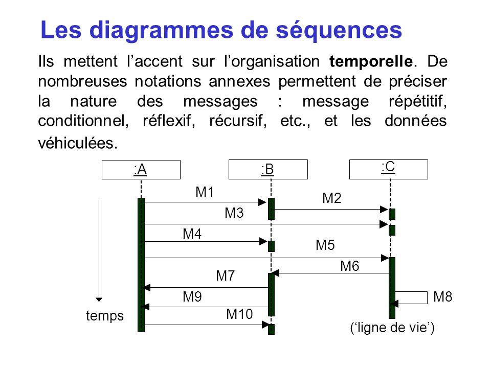 Les diagrammes de séquences Ils mettent laccent sur lorganisation temporelle. De nombreuses notations annexes permettent de préciser la nature des mes