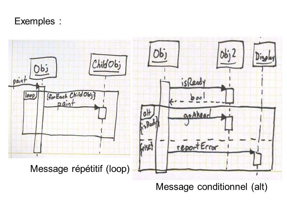 Message répétitif (loop) Message conditionnel (alt) Exemples :