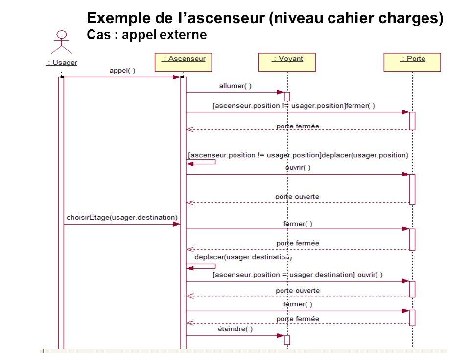 Exemple conception détaillée Interfaces utilisateurs, classes de limplantation, détail des méthodes… Vue (interface) Contrôleur (traitements) Modèles (classes métier) Conception selon le « pattern MVC » Consultation de compte