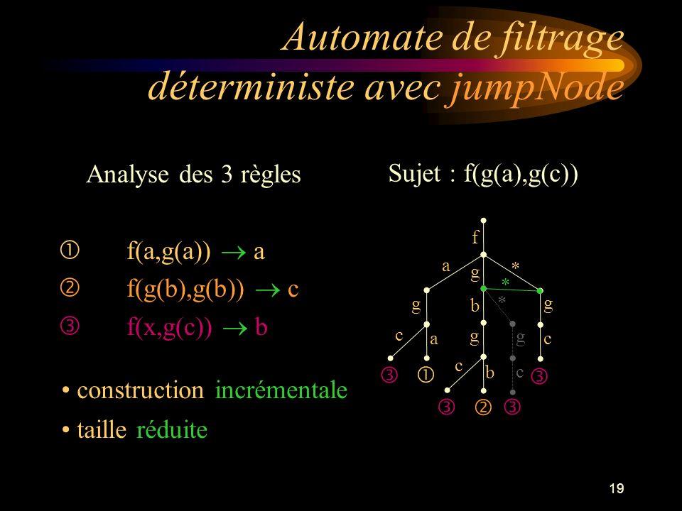19 Automate de filtrage déterministe avec jumpNode Analyse des 3 règles f(a,g(a)) a f(g(b),g(b)) c f(x,g(c)) b Sujet : f(g(a),g(c)) f * g b g b g a g a c c c g c * * construction incrémentale taille réduite