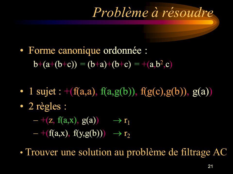 21 Forme canonique ordonnée : b+(a+(b+c)) = (b+a)+(b+c) = +(a,b 2,c) 1 sujet : +(f(a,a), f(a,g(b)), f(g(c),g(b)), g(a)) 2 règles : –+(z, f(a,x), g(a)) r 1 –+(f(a,x), f(y,g(b))) r 2 Problème à résoudre Trouver une solution au problème de filtrage AC Forme canonique ordonnée : b+(a+(b+c)) = (b+a)+(b+c) = +(a,b 2,c) 1 sujet : +(f(a,a), f(a,g(b)), f(g(c),g(b)), g(a)) 2 règles : –+(z, f(a,x), g(a)) r 1 –+(f(a,x), f(y,g(b))) r 2