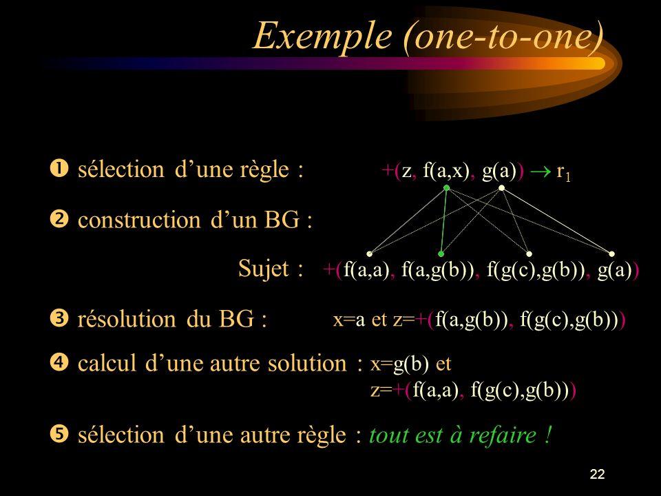 22 Exemple (one-to-one) sélection dune règle : +(z, f(a,x), g(a)) r 1 construction dun BG : Sujet : +(f(a,a), f(a,g(b)), f(g(c),g(b)), g(a)) résolution du BG : calcul dune autre solution : x=a et z=+(f(a,g(b)), f(g(c),g(b))) x=g(b) et z=+(f(a,a), f(g(c),g(b))) sélection dune autre règle : tout est à refaire !